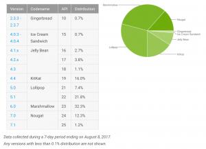 Opgørelsen for august 2017 over udbredelsen af de forskellige Android-versioner (Kilde: Google)