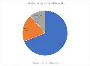 Afstemning iPhone 8 salgsstart