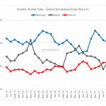 Tal fra Counterpoint vedr. salget af smartphones i juni og juli 2017