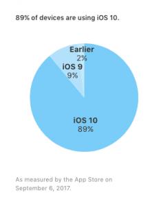 Udbredelsen af iOS-versioner pr. 6. september 2017 (Kilde: Apple)