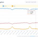 Udbredelsen af iOS 11 en uge efter frigivelsen ifølge Mixpanel (Kilde: Mixpanel)