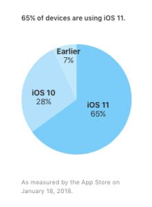 Opgørelse over udbredelsen af iOS-versionerne - iOS 11, iOS 10 og tidligere (Kilde: Apple)