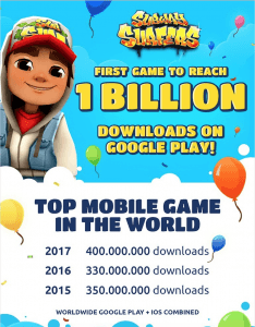Subway Surfers, the endless runner phenomenon, has been downloaded more than 1 billion times on Google Play. (PRNewsfoto/SYBO Games)
