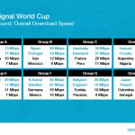 OpenSignal World Cup grupper (Foto: OpenSignal)