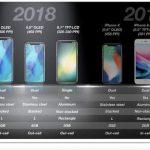 Sådan ser modellerne ud, som Ming-Chi Kuo mener vil blive Apples kommende iPhone-modeller (Foto: KGI Analytics)