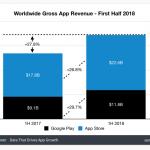 Indtjeningen i Apples App Store har været på 22,6 milliarder dollars i første halvdel af 2018. Mens Google Play Store har måtte nøjes med en indtjening på 11,8 milliarder dollars (Kilde: Sensor Tower)
