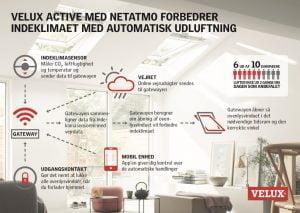 Infografik (Foto: Velux)