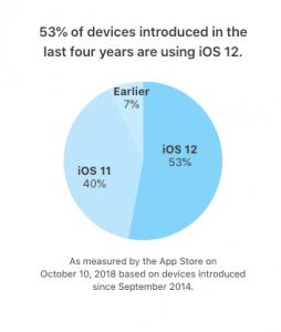 Opgørelsen over udbredelsen af iOS 12 på enheder, som er lanceret de sidste fire år (Kilde: Apple)