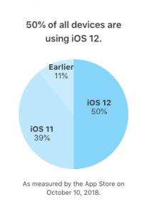 Opgørelsen over udbredelsen af iOS 12 på enheder (Kilde: Apple)