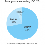 Opgørelse fra Apple over udbredelsen af iOS 12 - på de enheder der er solgt de sidste 4 år (Kilde: Apple)