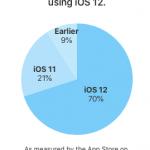 Opgørelse fra Apple over udbredelsen af iOS 12 - generelt på alle aktive iOS-enheder (Kilde: Apple)