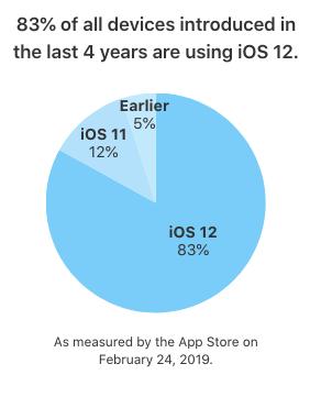 Udbredelsen af iOS-versionerne opgjort pr. 24. februar 2019 (Kilde: Apple)