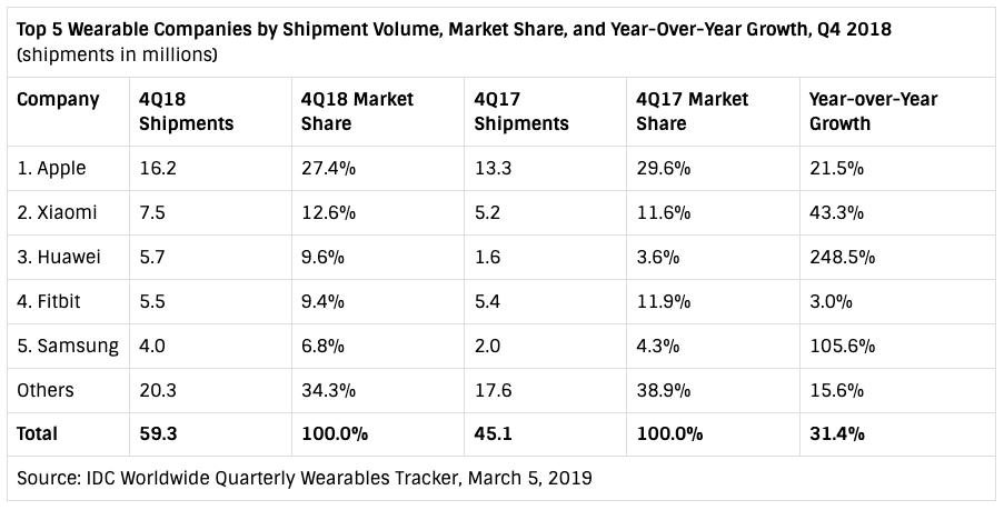 Tal om wearables markedet 4. kvartal 2017 vs. 2018 (Kilde: IDC)