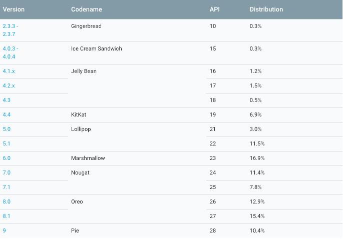Opgørelse fra Google vedrørende udbredelsen af de forskellige Android-versioner (Kilde: Android Dashboard)