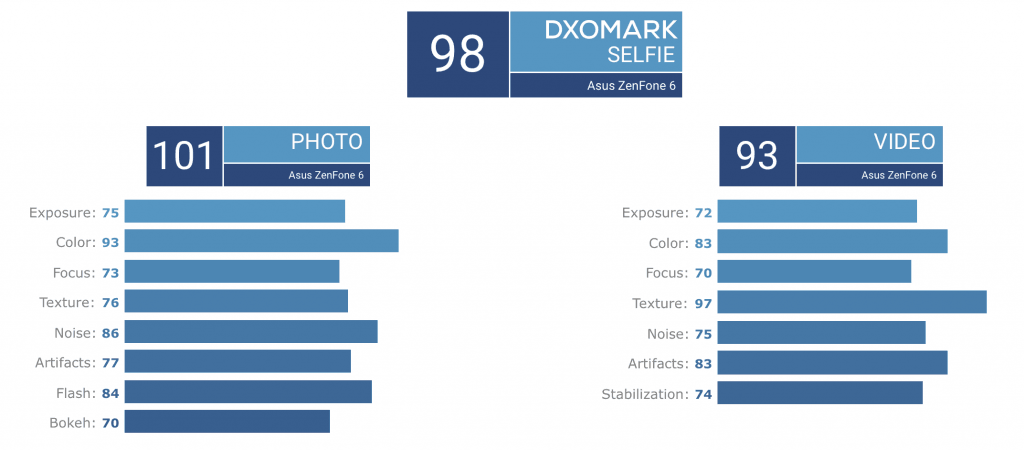 Asus ZenFone 6 resultat (Foto: DxOMark)