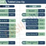 Samsungs line-up 2019 (Kilde: GSMArena.com)