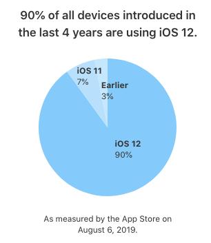Opgørelse af udbredelsen af de forskellige iOS-versioner pr. 6. august 2019 (Kilde: Apple)