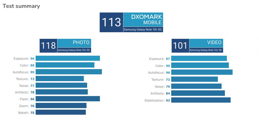 Fordeling af point til Samsung Galaxy Note 10+ 5G i DxOMarks test (Kilde: DxOMark)