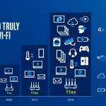 Infografik om udviklingen inden for Wi-F