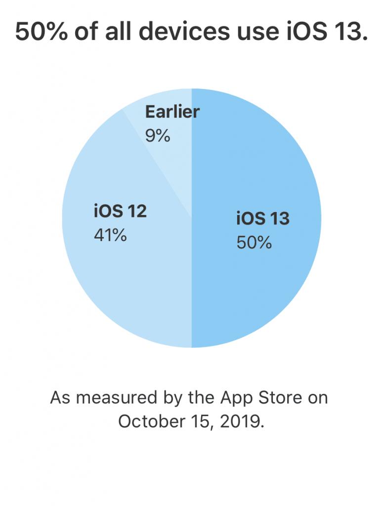 Udbredelsen af iOS 13 på alle enheder (Foto: Apple)