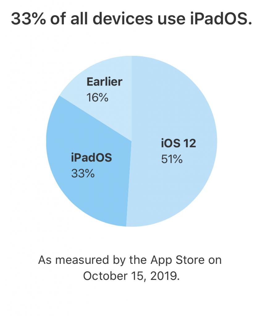 Udbredelsen af iPadOS 13 på alle enheder (Foto: Apple)
