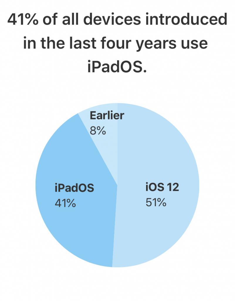 Udbredelsen af iPadOS 13 på enheder, der er lanceret indenfor de seneste fire år (Foto: Apple)