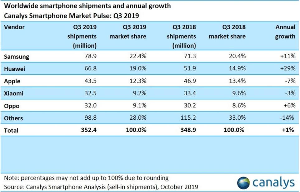 Analysefirmaet Canalys er klar med deres bud på, hvordan salget af smartphones er fordelt i 3. kvartal 2019 (Kilde: Canalys)