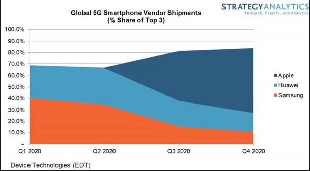 Fordelingen af markedsandele af 5G-smartphones (Kilde: Strategy Analytics)
