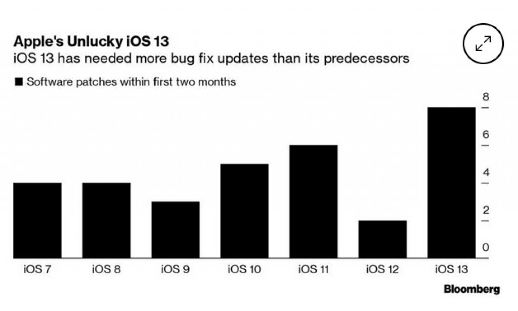 Oversigt over antallet af fejlrettelser til de forskellige iOS-versioner (Kilde: Bloomberg)