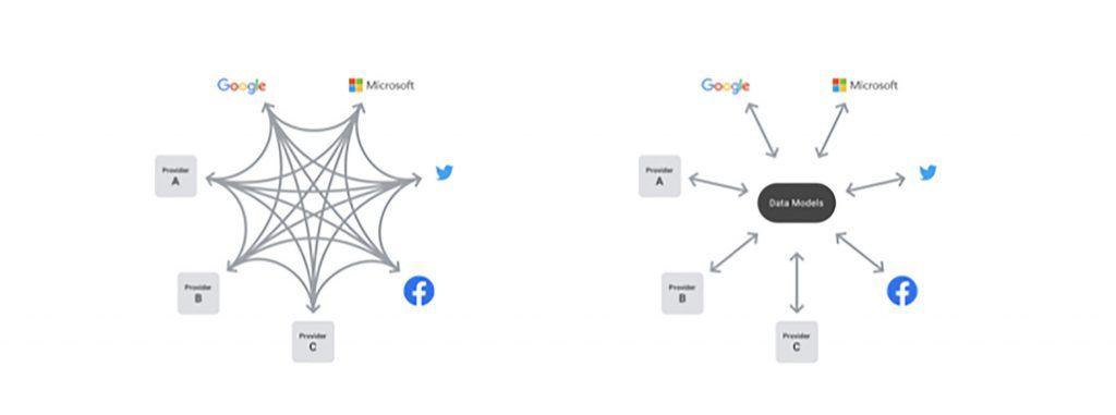 Data Transfer Project (DTP) model