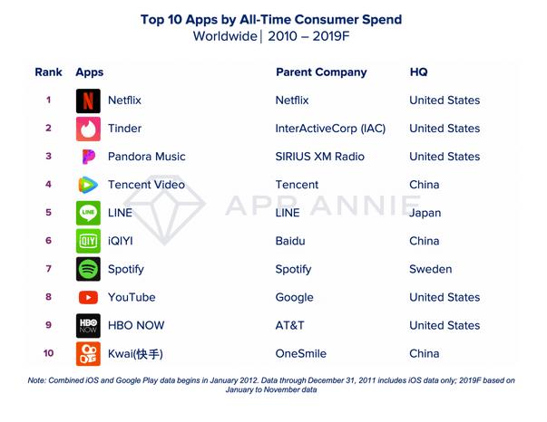 Top 10 liste over de apps, som har haft den største indtjening i årtiet (Kilde: App Annie)