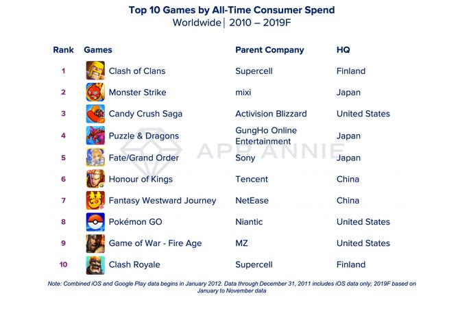 Top 10 liste over de mobilspil, som har haft den største indtjening i årtiet (Kilde: App Annie)