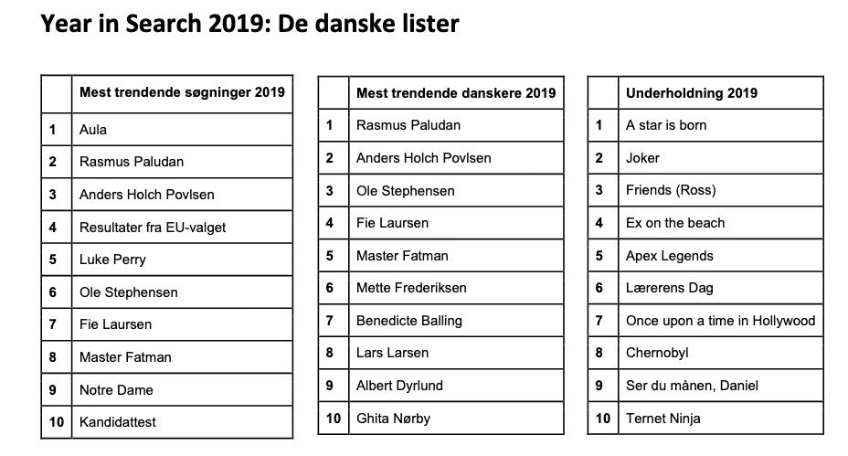 Den danske lister for, hvad der blev søgt mest efter på Google i 2019 (Kilde: Google)