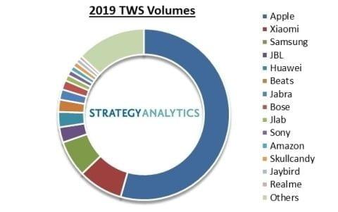 Sådan fordeler markedet på True Wireless Headsets området (Kilde: Strategy Analytics)