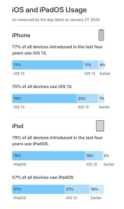 Apple har offentliggjort de seneste tal for udbredelsen af iOS- og iPadOS-versionerne (Kilde: Apple)