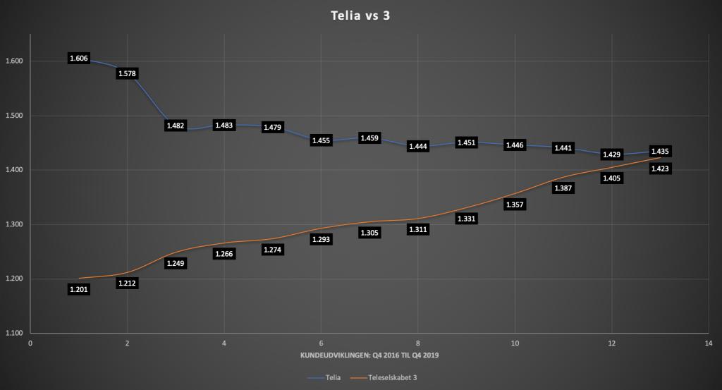 kundeudvikling-3-telia