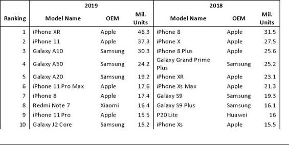 Analysefirmaet Omdia's bud på hvilke telefoner, som blev solgt i 2019 (Kilde: Omdia/MacRumors)