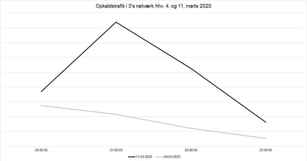 Opkaldstrafik i 3's netværk hhv. 4 og 11 marts 2020 (Kilde: 3)