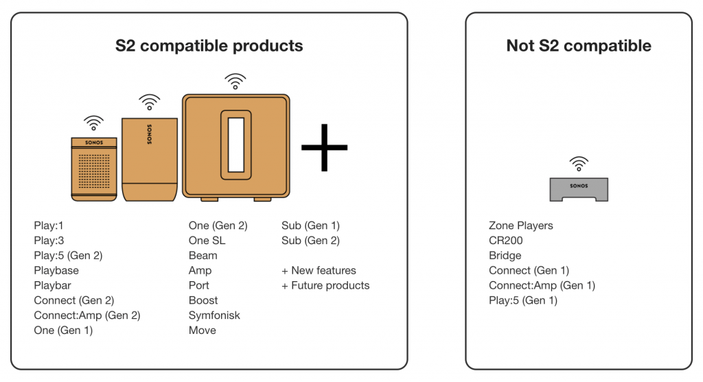 Sonos kompatibilitet S1 og S2