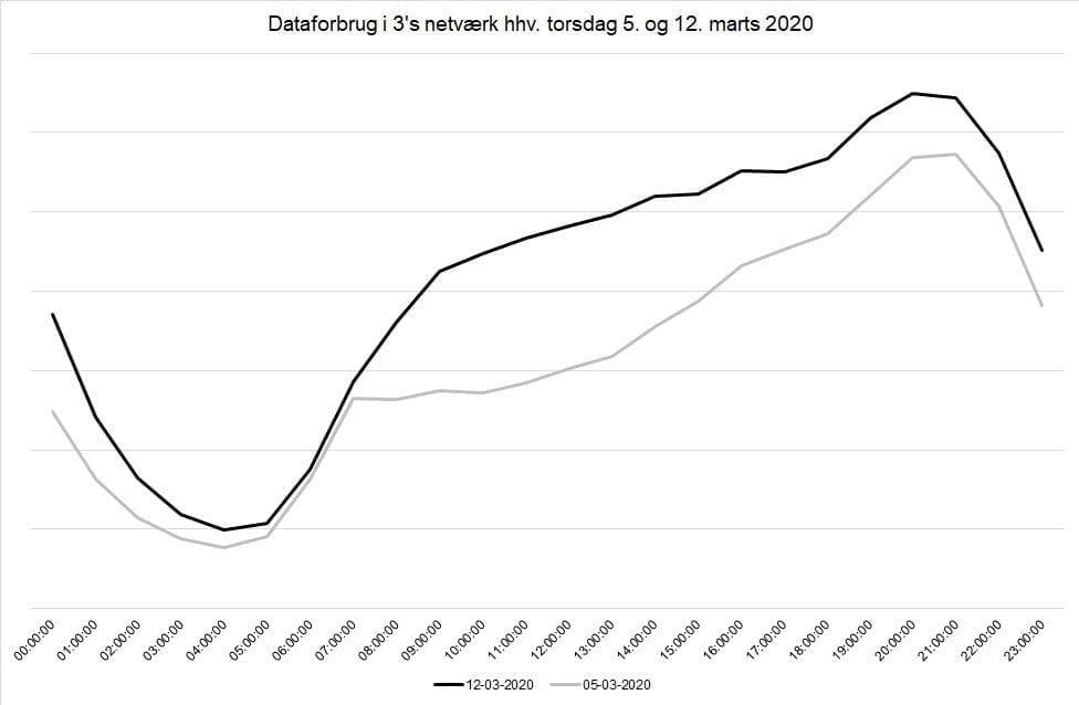 Dataforbrug i 3's netværk hhv. 5 og 12 marts 2020 (Kilde: 3)