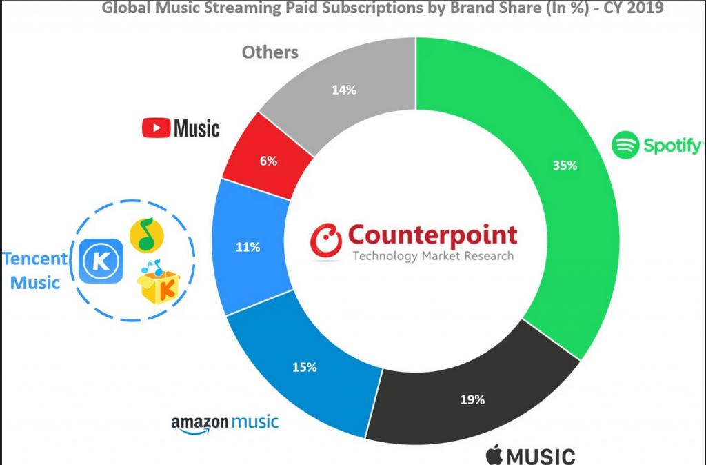 Markedsandelene på streamingmarkedet for musik ifølge Counterpoint Research