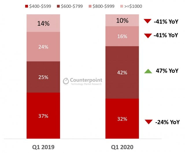 Tal fra Counterpoint Research's analyse om mobilsalget i første kvartal 2020, hvor fokus særligt er på flagskibsmodellerne (Kilde: Counterpoint Research)