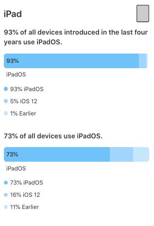 Opgørelsen fra Apple der viser udbredelsen af de forskellige iOS-versioner (Kilde: Apple)