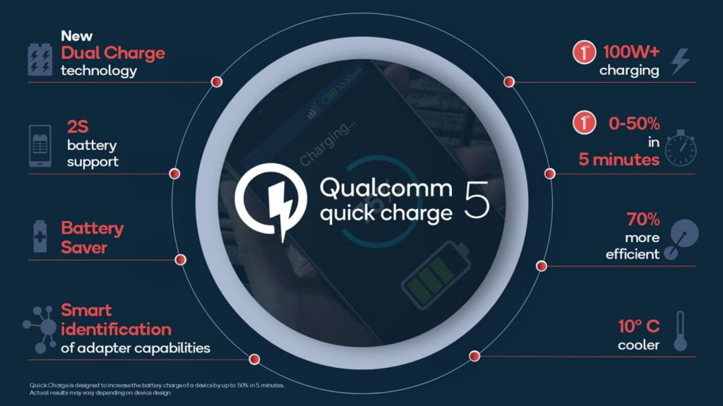Qualcomm Quick Charge 5 (Foto: Qualcomm)