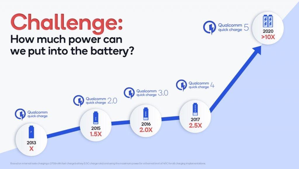 Udviklingen Qualcomm Quick Charge er ikke til at komme udenom. På 7 år er powerinputtet mere end tidoblet. (Foto: Qualcomm)