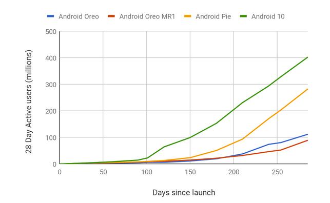 Nye tal er klar fra Google, som viser udbredelsen af Android 10 sammenlignet med nogle af de tidligere versioner (Kilde: Google)