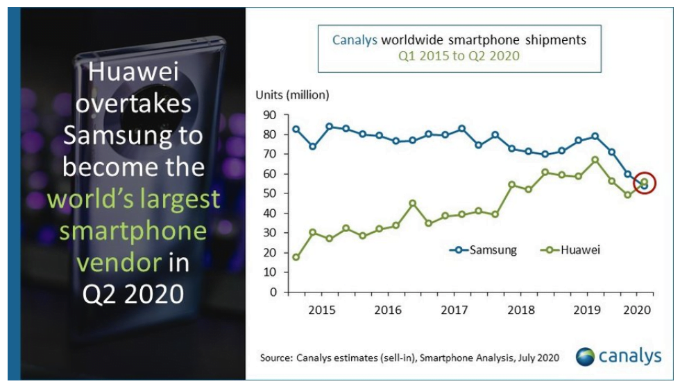 Huawei har ifølge tal fra analysefirmaet Canalys overtaget førstepladsen, som verdens største smartphoneproducent, fra Samsung (Kilde: Canalys)
