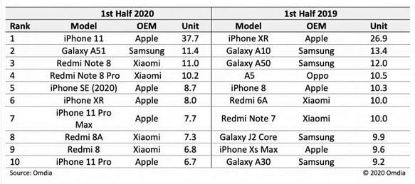 Top 10-listen for de mest solgte smartphones i første halvår 2020 vs. første halvår 2019 (Kilde: Analysefirmaet Omdia)
