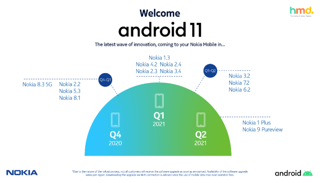 HMD Global Android 11 schedule