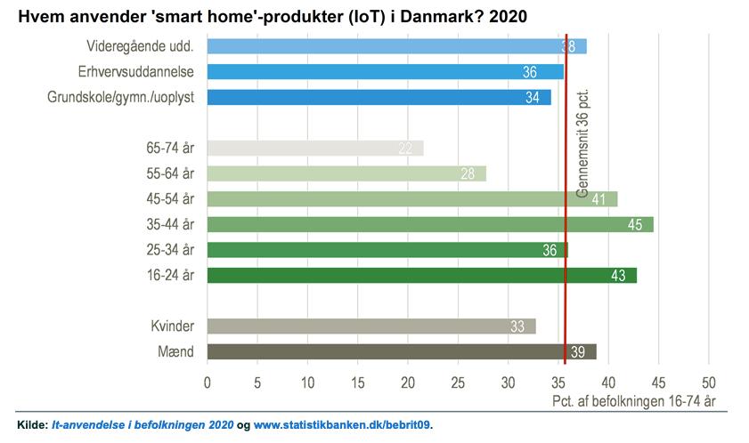 Fordelingen af målgrupper, som anvender smarthome-produkter ifølge Danmarks Statistik (Kilde: Danmarks Statistik)